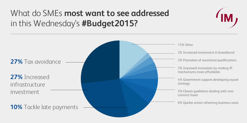 What SMEs most want to see addressed in the Budget